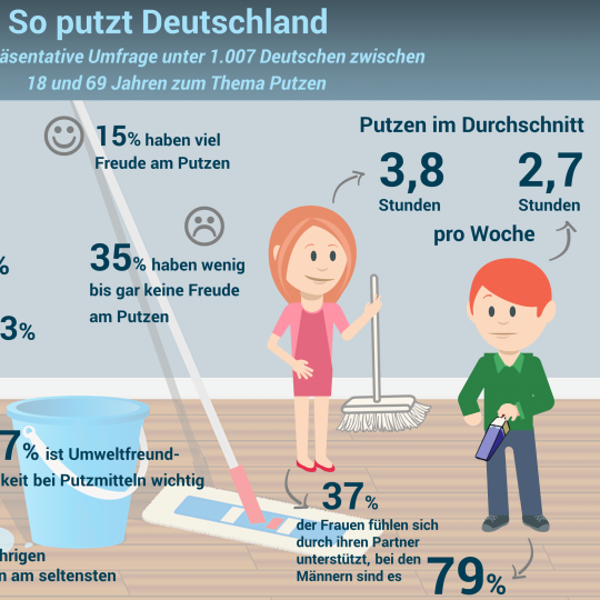 Infografik so putzt Deutschland
